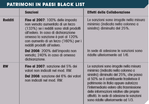 voluntary disclosure patrimoni paesi black list