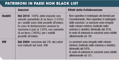 voluntary disclosure patrimoni paesi non black list